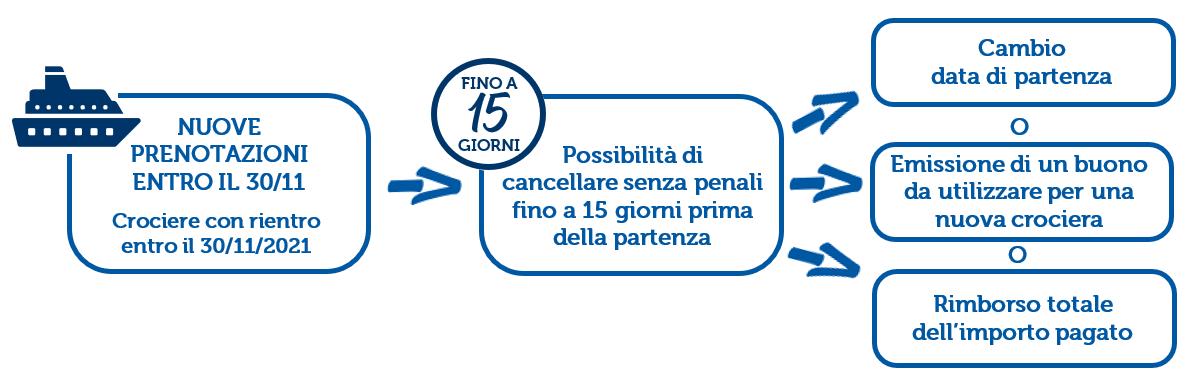 canc 15gg schema